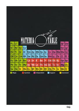 Materia Table
