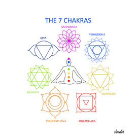 The seven chakras of the human body with their names