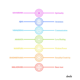 Chakra icons with respective names and meanings