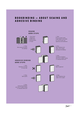 Bookbinding – About Sewing and Adhesive Binding