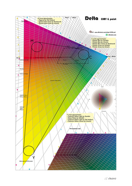 Color Mixing Diagram