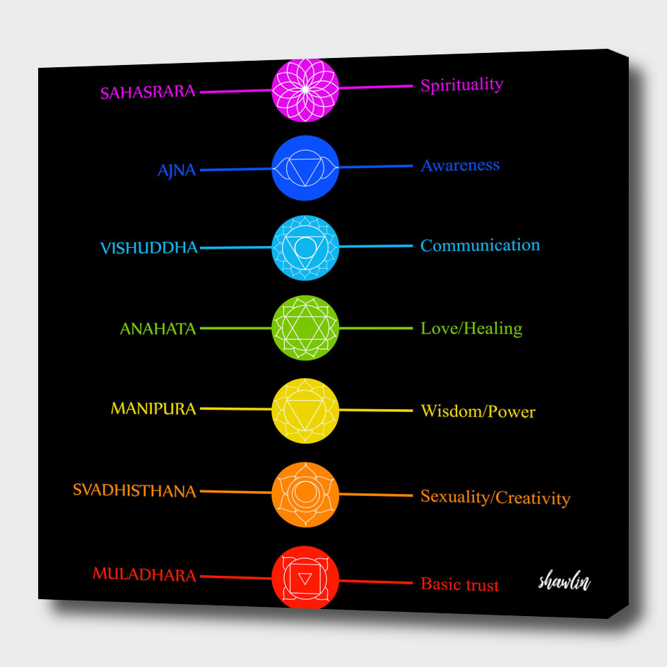 Chakra icons with colors, names and their meanings