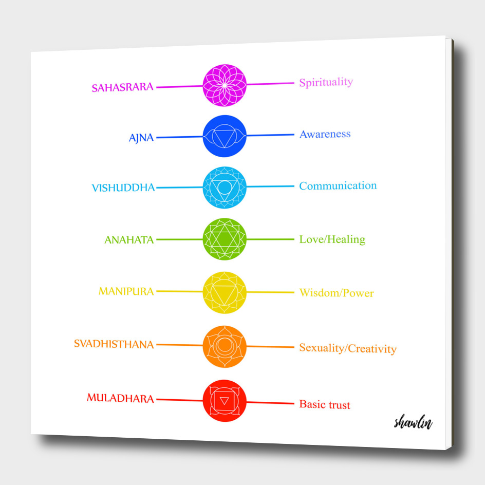 Chakra icons with respective names and their meanings