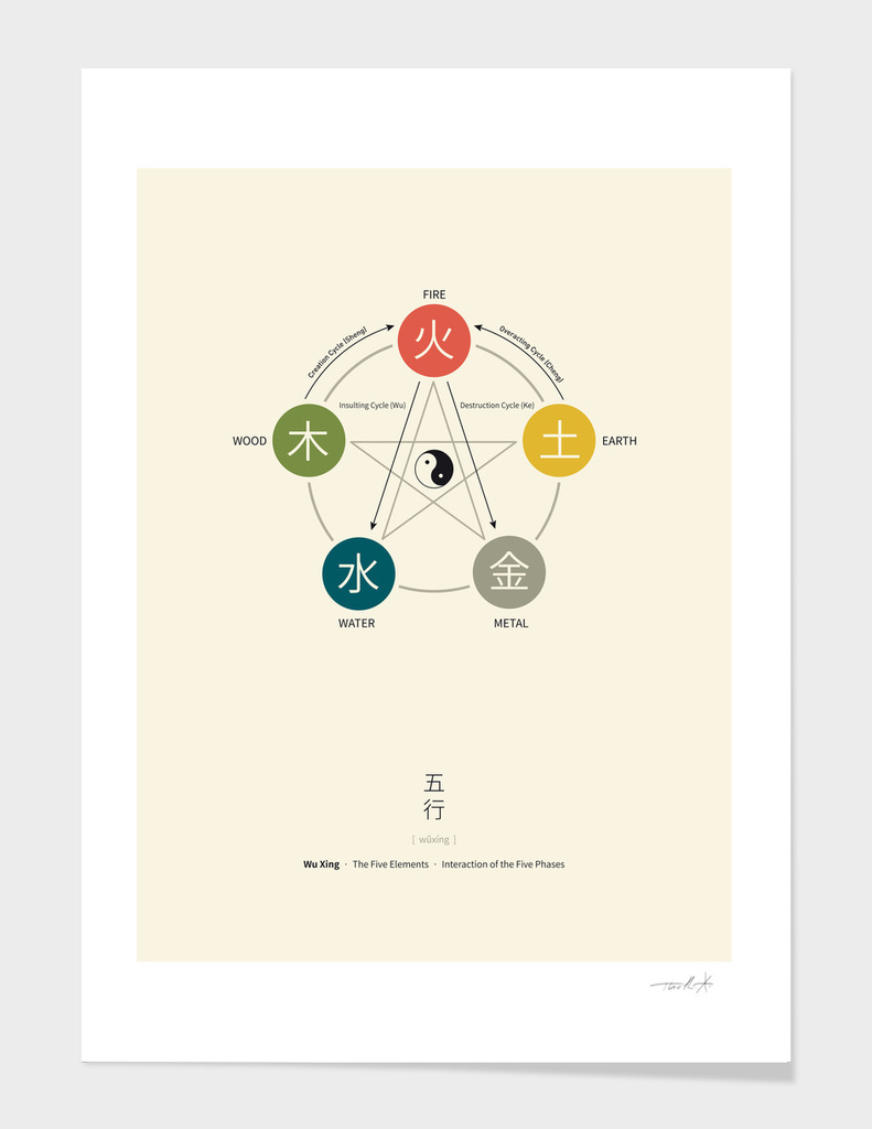 Five Element Chart (Wu Xing)