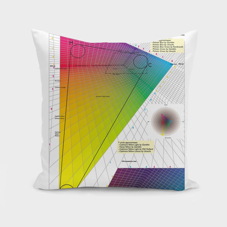 Color Mixing Diagram