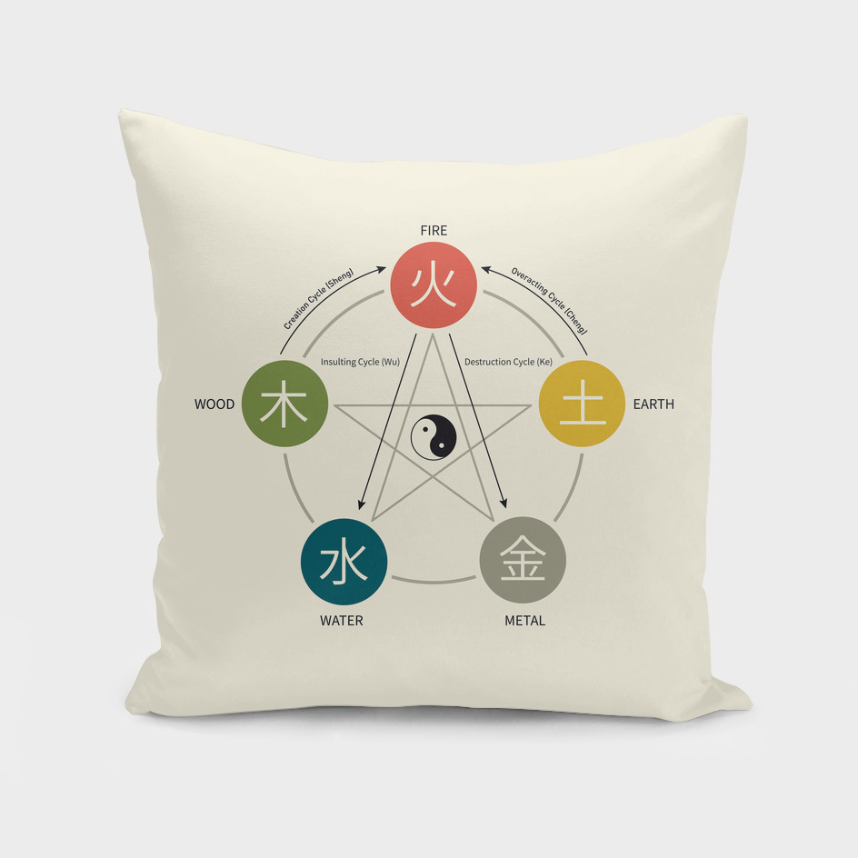 Five Element Chart (Wu Xing)