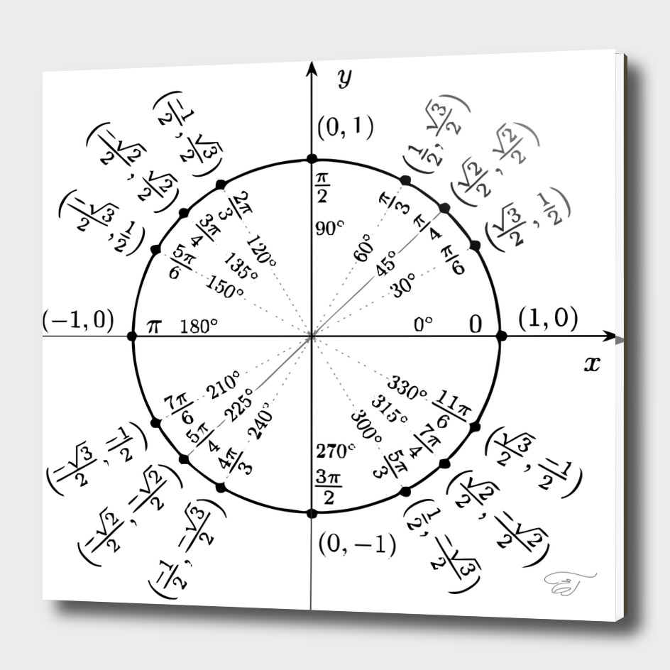 Trigonometric circle, beauty of maths