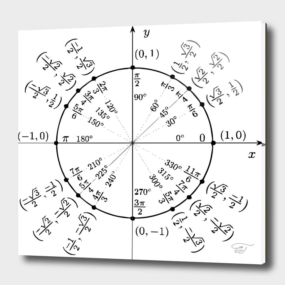 Trigonometric circle, beauty of maths
